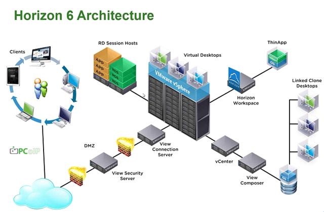 Видеообзор о VDI решениях VMware, обзор обновления Horizon 6