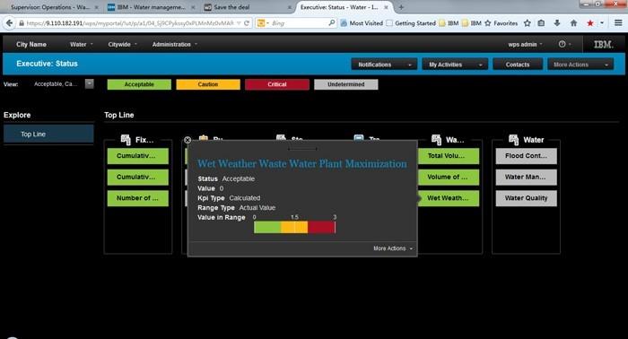 IBM Watson помогает увеличить эффективность использования водных ресурсов в Калифорнии