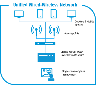 The unified wire line and wireless access of HP — IT daily blog ...