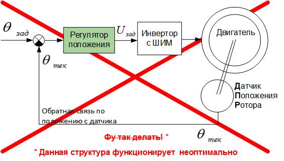 Как связаны напряжение и ток