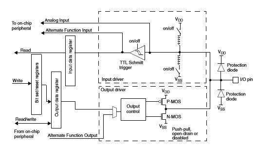 Первые шаги с STM32 и компилятором mikroC для ARM архитектуры — Часть 2, начало…