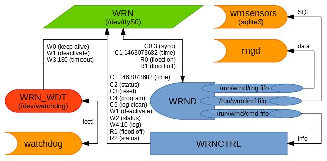 Програмний комплекс