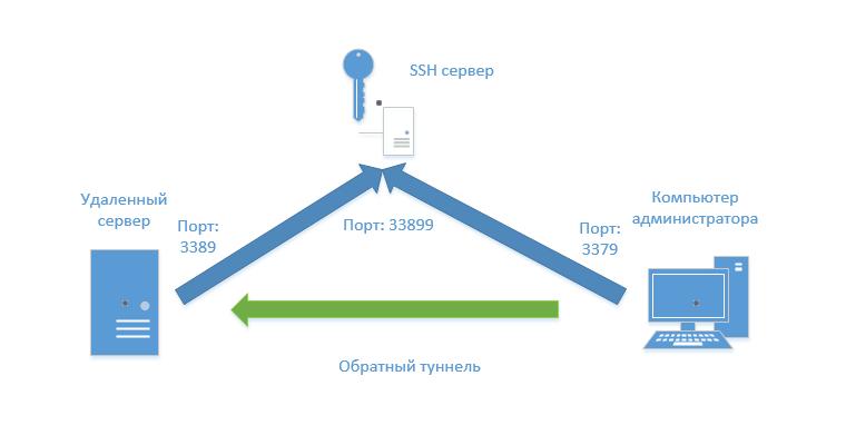 Обратный туннель для доступа по RDP с использованием putty и