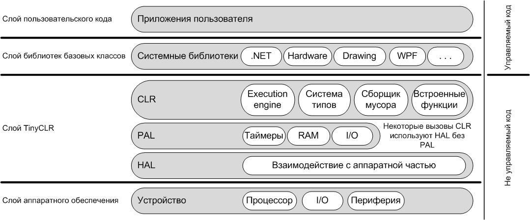 Как объять необъятное: система сборки .NET Micro Framework Часть 1