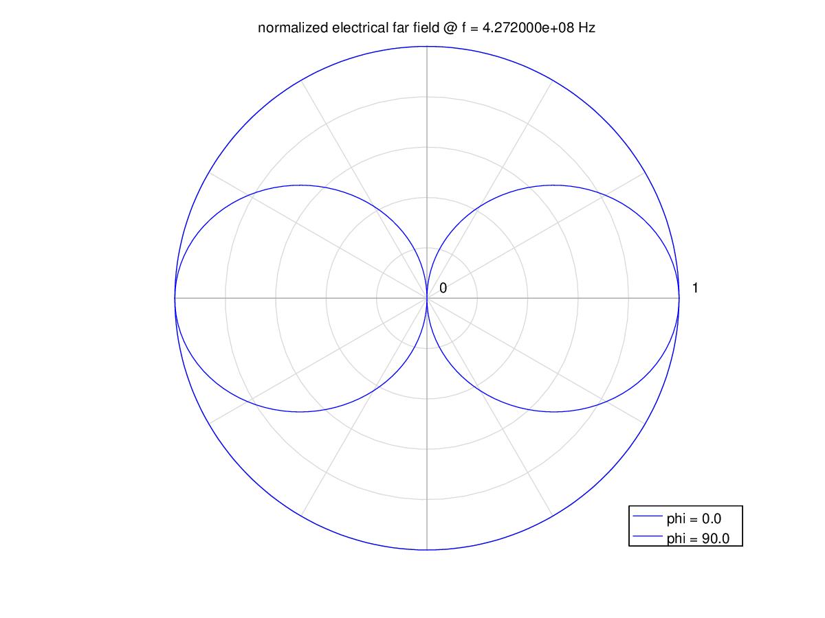 Моделирование дипольной антенны в openEMS | Design for fun