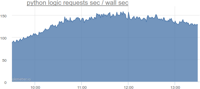 python logic requests sec / wall sec