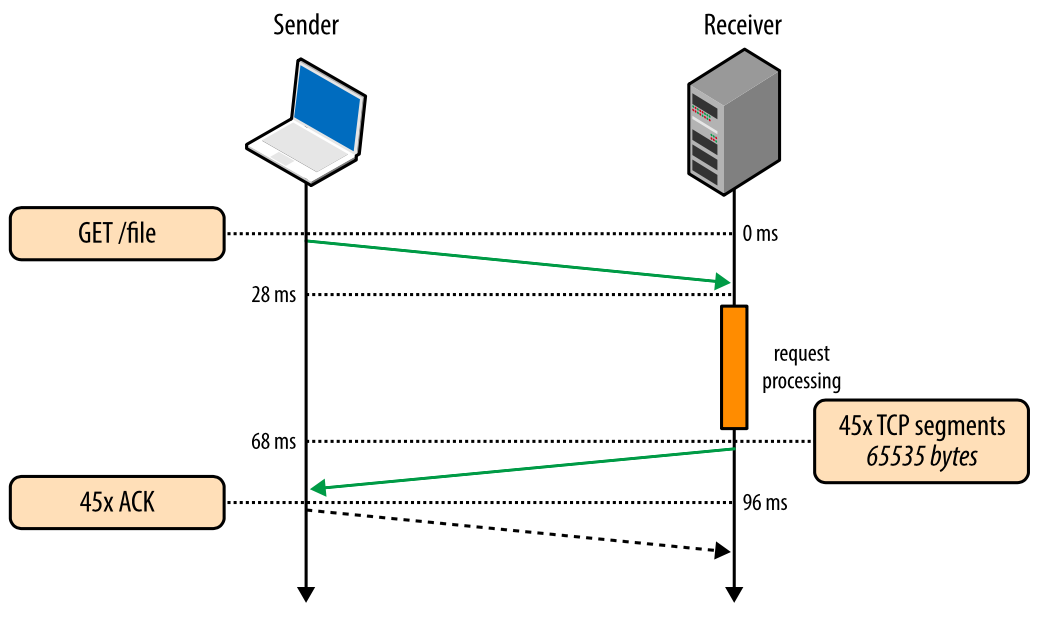 Внутренние механизмы ТСР, влияющие на скорость загрузки: часть 2