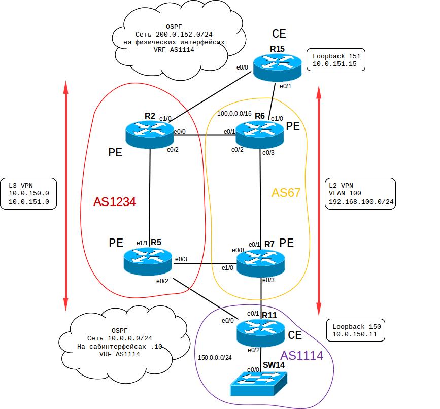 для демонстрации VPN).