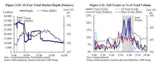 Раcследование: Как 15 октября 2014 года высокочастотные трейдеры обвалили рынок казначейских облигаций США и манипулировали им