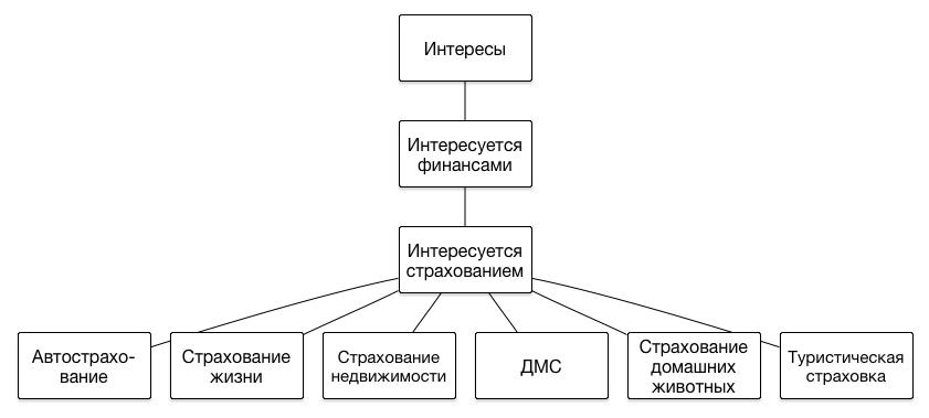 Пример таксономии 2
