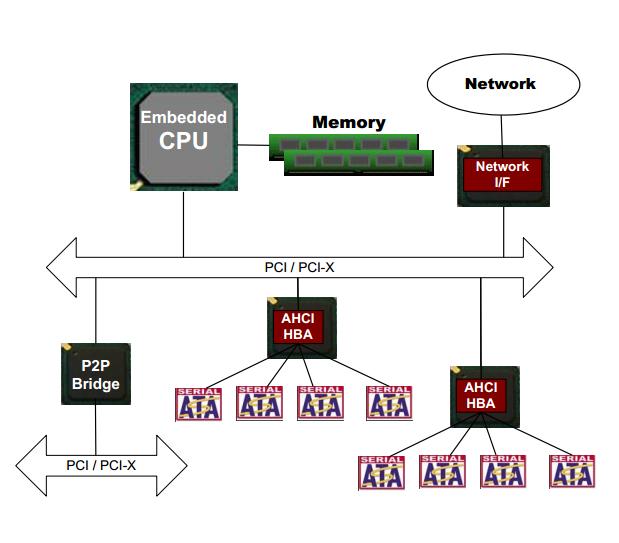 Опыт запуска AHCI в VxWorks653