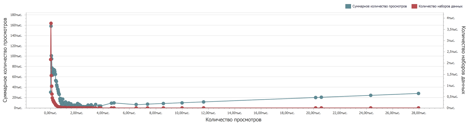 Distribution of views of open data sets from the data.gov.ru portal