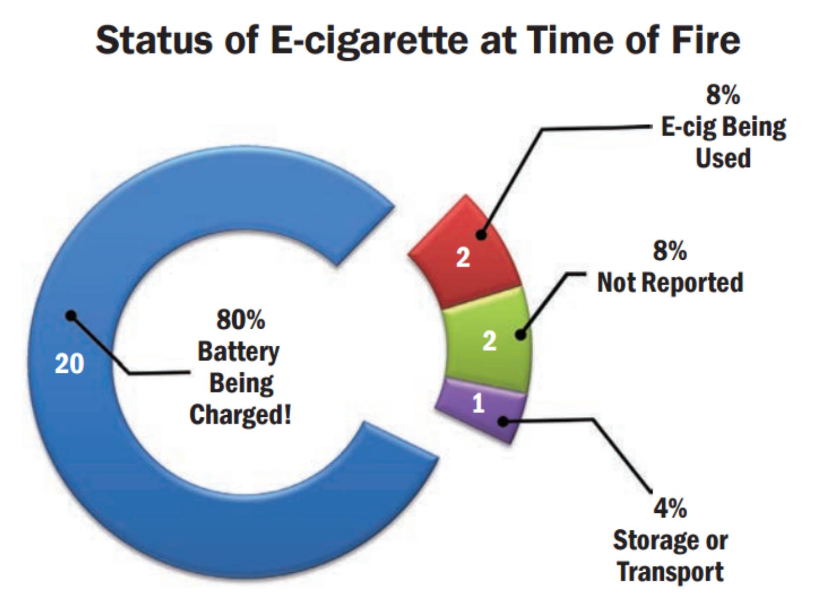 Курение наносит тяжкие телесные повреждения: взрыв электронной сигареты может лишить человека глаза, зубов или ноги