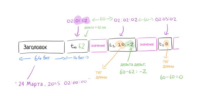 Gorilla: быстрая, масштабируемая in-memory time-series база данных