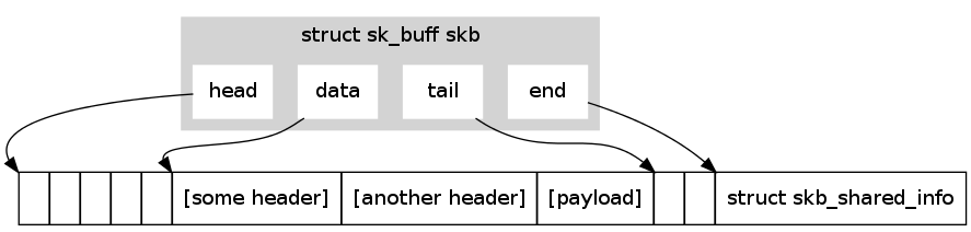 invalidating cache due to ioctl command-1