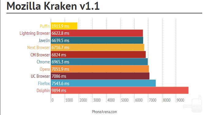 самый быстрый браузер для планшета - фото 2