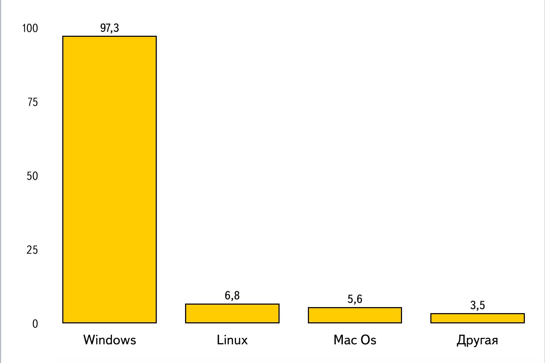 Диаграмма по данным таблицы 2