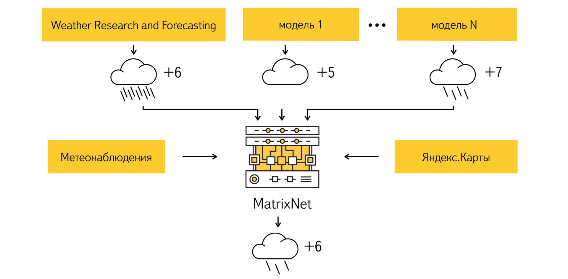 Yandex Meteum announces own technology of forecasting of weather. To within the house