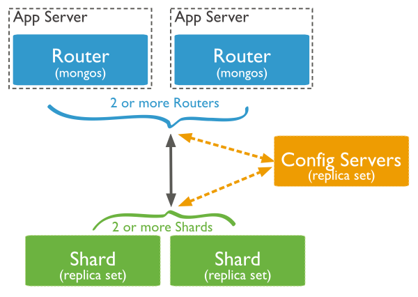 Sharded Cluster Architecture
