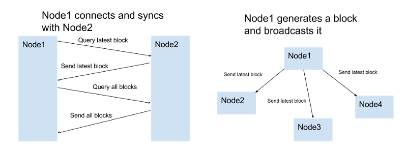 Блокчейн в 200 строк кода
