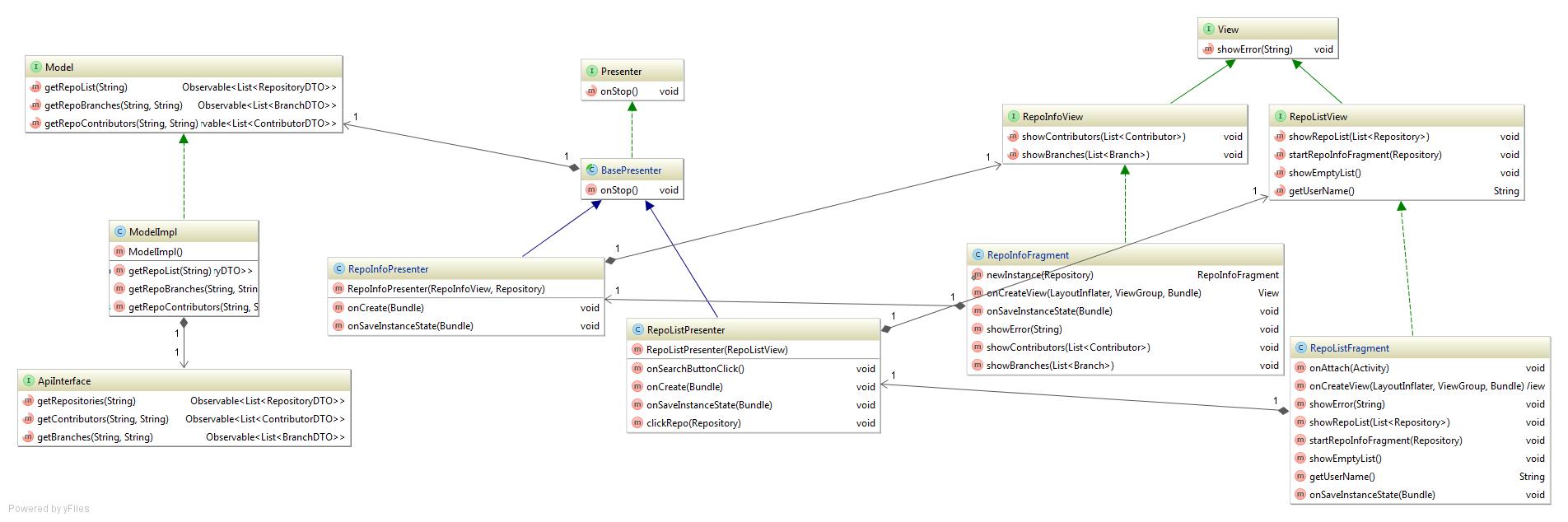 аннотации схема построения