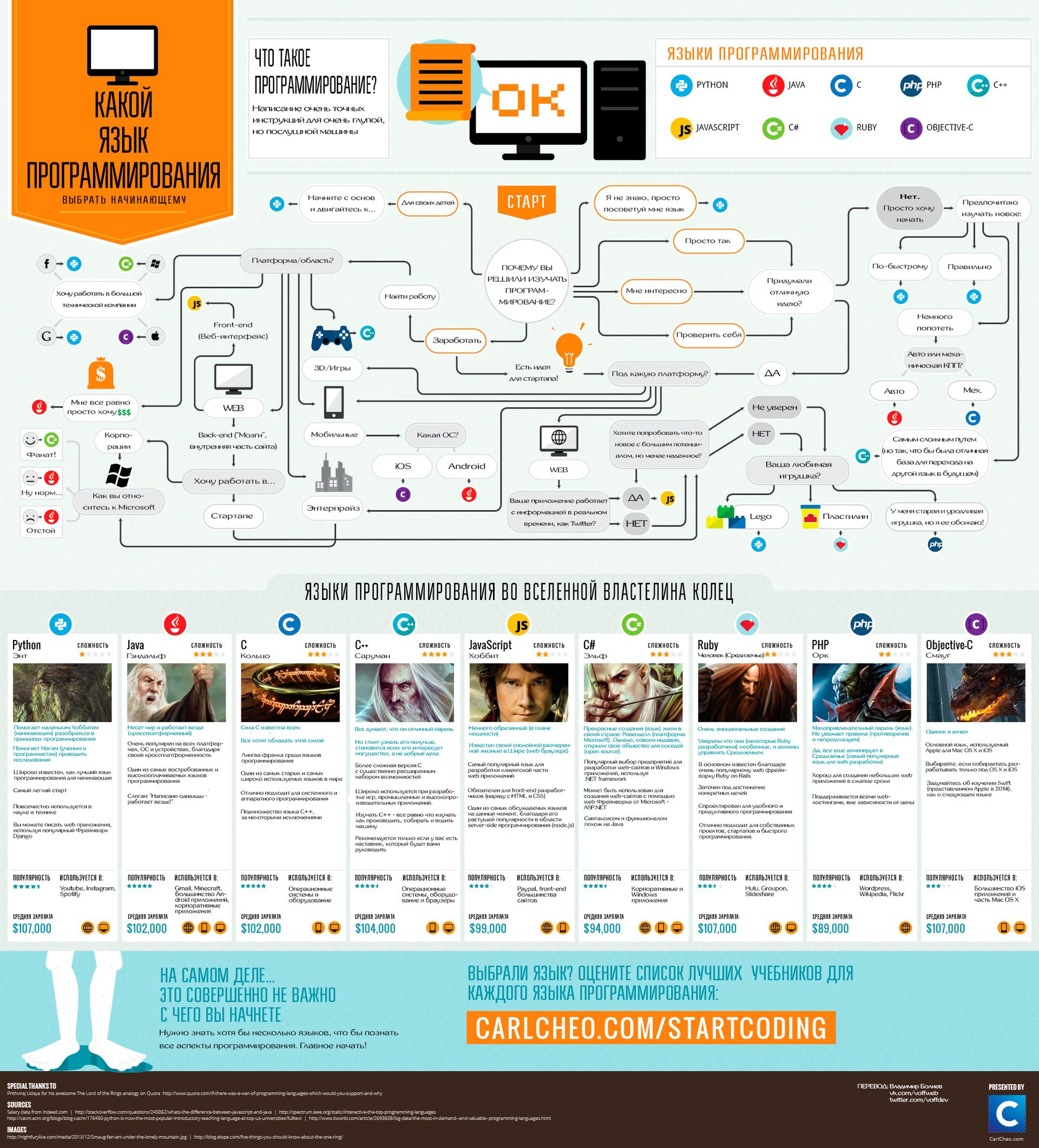 Какой язык программирования выбрать начинающему (инфографика)
