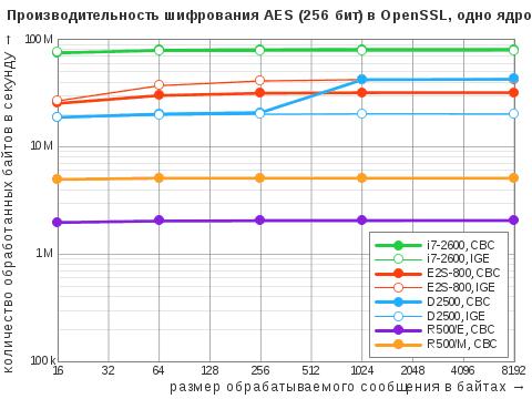 Диаграмма результатов теста OpenSSL Speed дляалгоритма симметричного ширования AES врежимах CBC иIGE сключом 256бит воднопоточном режиме