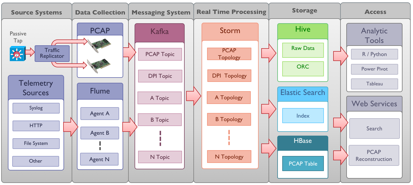 Архитектура Cisco OpenSOC