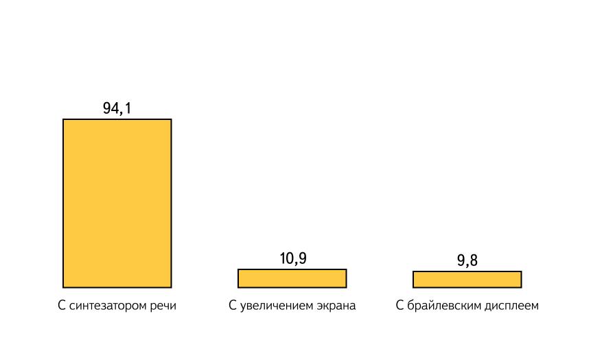 Диаграмма по данным таблицы 6