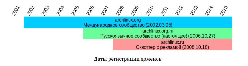 Даты регистрации доменов: С 2002.03.05 — archlinux.org; c 2006.10.27 — archlinux.org.ru; c 2008.10.18 — archlinux.ru.