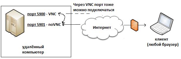 Настройка удалённого доступа к Windows с помощью noVNC