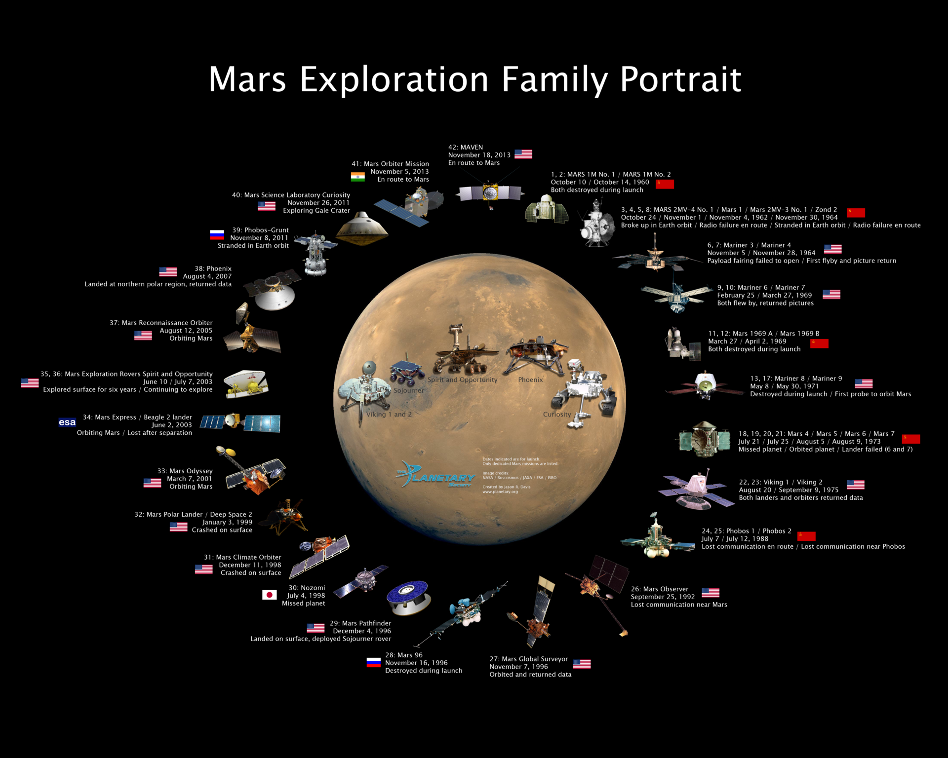 Удачные и неудачные экспедиции на Марс и орбиту Марса: инфографика