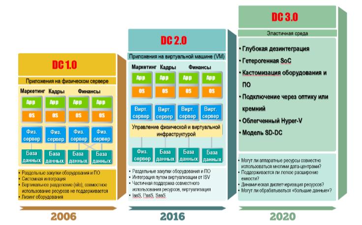 Тенденции развития облачных дата-центров