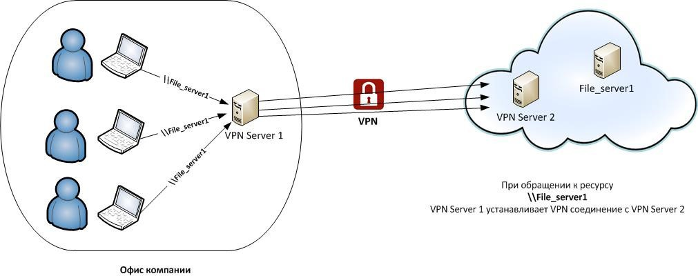 Site-to-Site VPN Connection Example