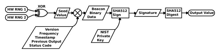 «Идеальное» бросание монеты: The NIST Randomness Beacon