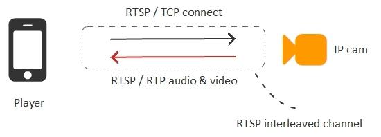 Браузерная WebRTC трансляция с RTSP IP-камеры с низкой