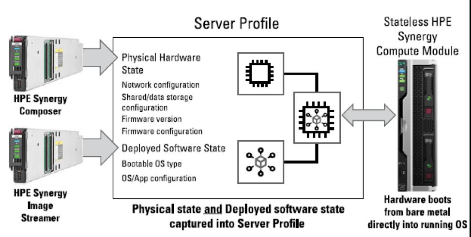 Про HPE Synergy – часть V. Управление