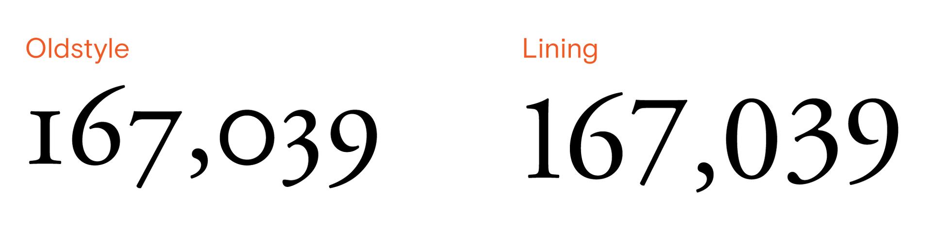 Старовинні та лінійні цифри