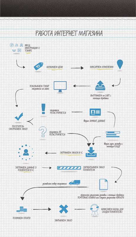 Изображение схемы интернет