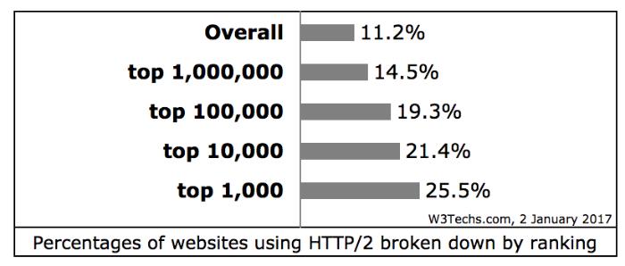 Тренды и события в мире веб-технологий в 2016 году