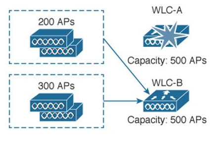 AP Failover и AP Fallback в реализации Cisco Unified Wireless