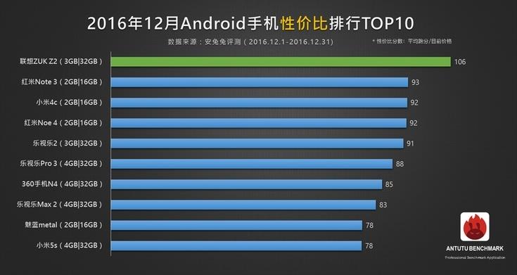 рейтинг самых дешевых и качественных смартфонов