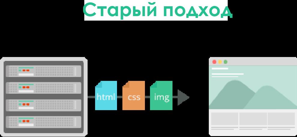 Впрочем платный веб хостинг демонстрирует один недостаток его пропускная php как сделать многоязычный сайт