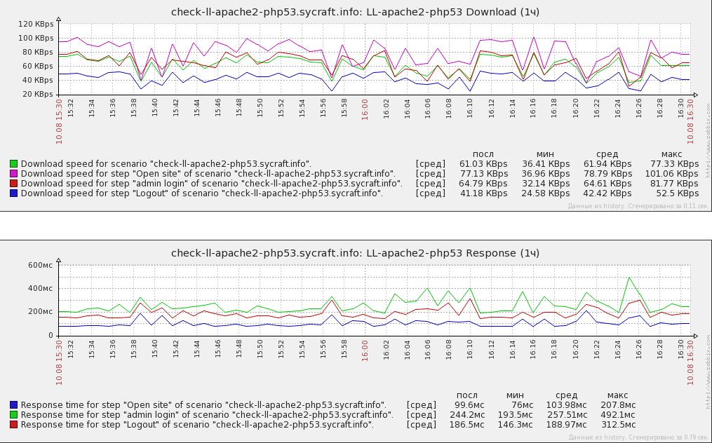 Ускорение и оптимизация PHP-сайта  Какие технологии стоит