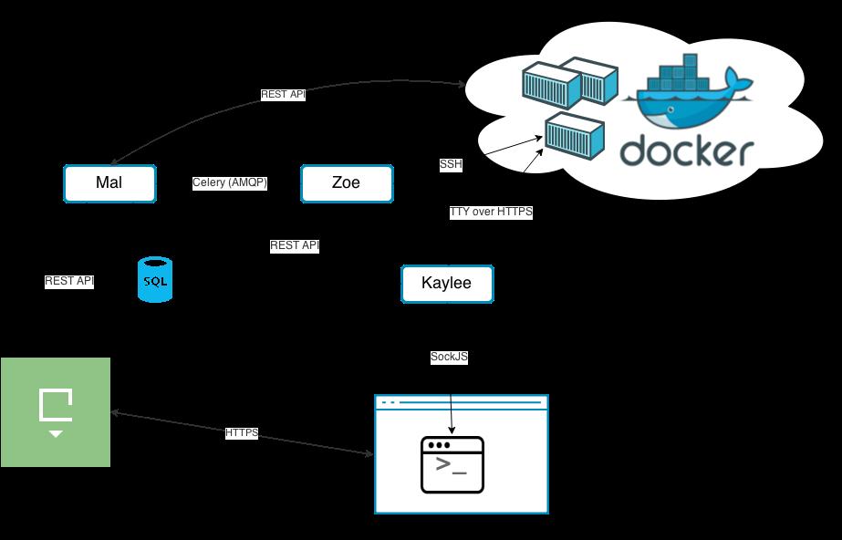 Диаграмма связей сервисов платформы Root'n'Roll