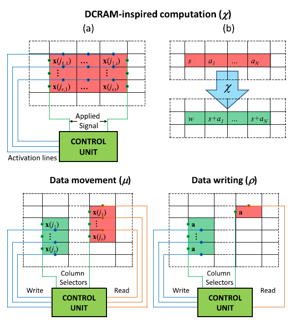 Universal Memcomputing Machines as alternative to the Turing machine
