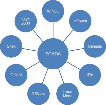 SCADA: в поисках идеала