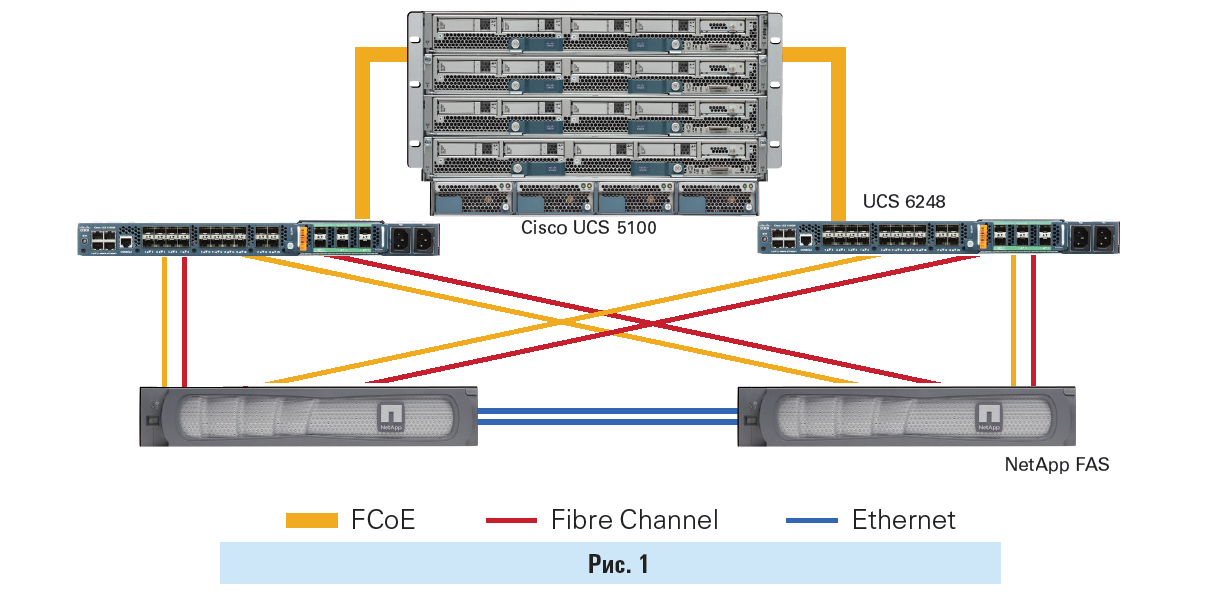 """non-FlexPod DC: Direct-Attached Storage, Support """"from one hands"""""""