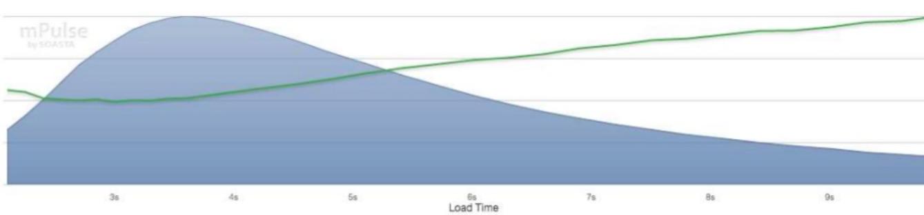 1 секунда ускорения загрузки дала прирост конверсии на 10%: кейс Staples