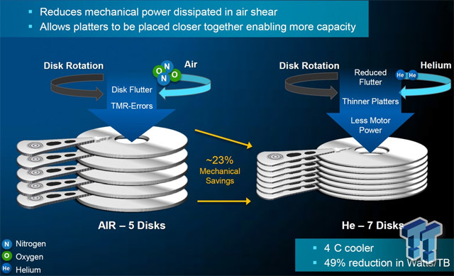 Future of data storage: 8 new technologies
